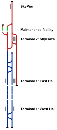 Complete system as of 2009