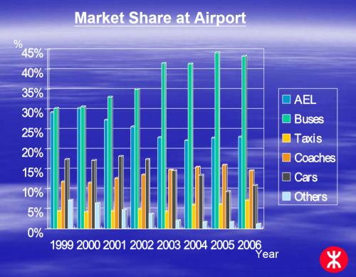 Hong Kong airport transport market share - 1999 to 2006